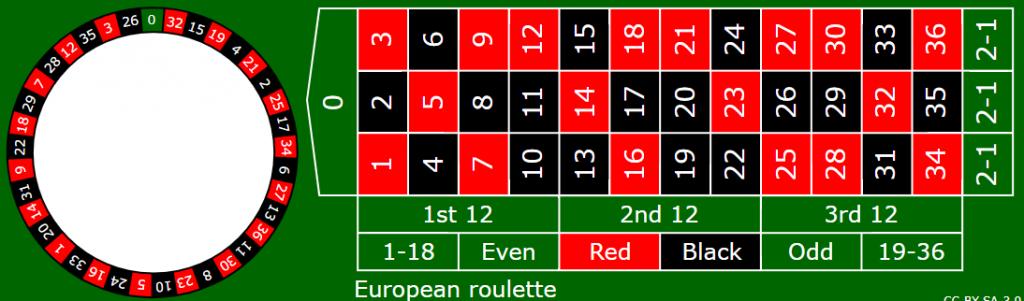 Europäisches Roulette online